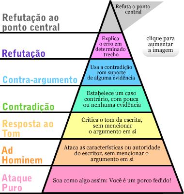 hierarquia-argumentos