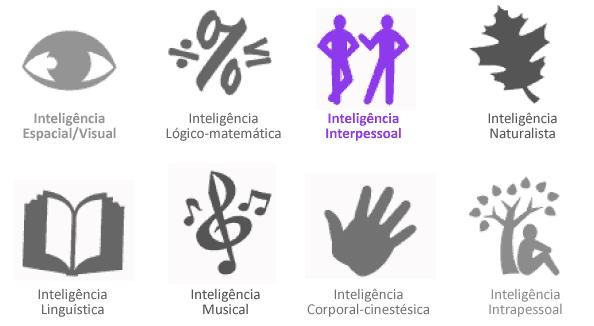 Inteligência Interpessoal - Símbolos das Inteligências Múltiplas