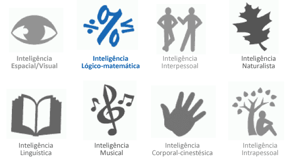 Inteligência Lógico-Matemática - Símbolos das Inteligências Múltiplas