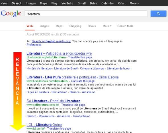 Resultados de Pesquisa no Google, por ordem de relevância