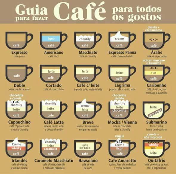 Quadro explicativo dos vários tipos de café