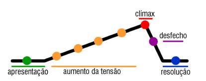 Gráfico do curso da narrativa
