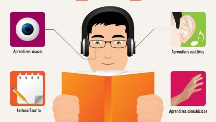 Qual seu estilo de aprendizagem?