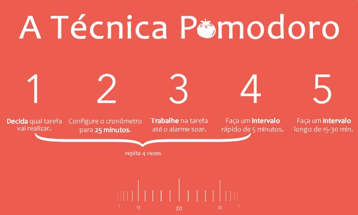Passo a Passo para a Técnica Pomodoro