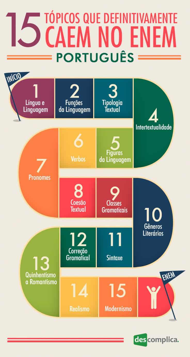 Matérias que mais caem no ENEM em Português e Literatura