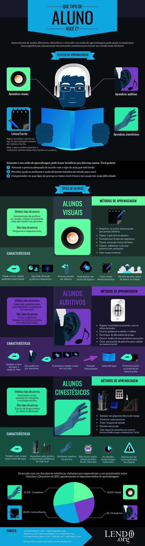 Infográfico sobre Estilos de Aprendizagem